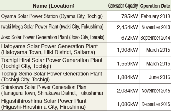 Energy Creation Business Through Solar Power Generation Plants