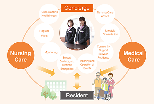 Soft Services Based on Concierge Services