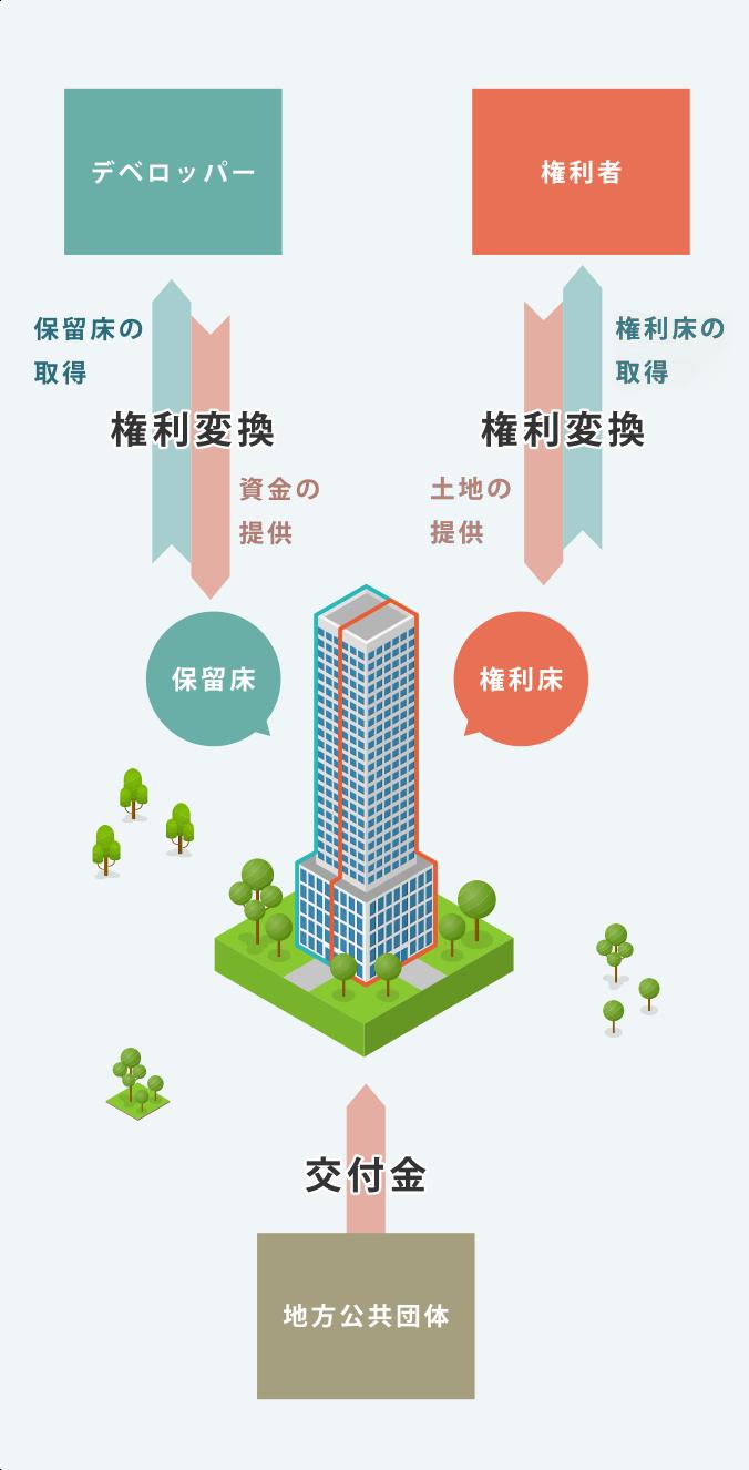 市街地再開発事業とは   東京建物の再開発事業